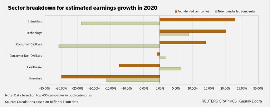 Estimated Earnings Image