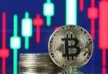 Bitcoin rises despite short covering, backed by Tesla, Amazon